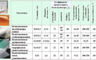 Характеристики разных видов пленки для теплицы