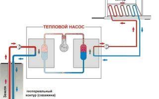 Как осуществляется отопление тепловым насосом?