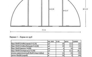 Теплицы из трубы пвх: характеристика и этапы самостоятельного изготовления
