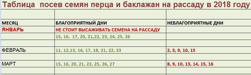 Когда сажать редиску весной в открытый грунт по лунному календарю 2019 в Подмосковье, Сибири, на Урале